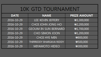 THE RESULT OF THE 10K GTD TOURNAMENT