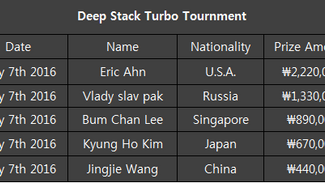Results to the deep stack turbo Tournament