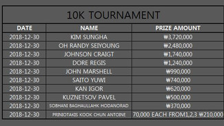 10K TOURNAMENT,BOUNTY ETC