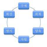6つのフェーズ_韓国語.png