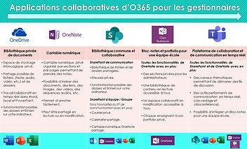 Patron_des_différentes_applications_d'O3