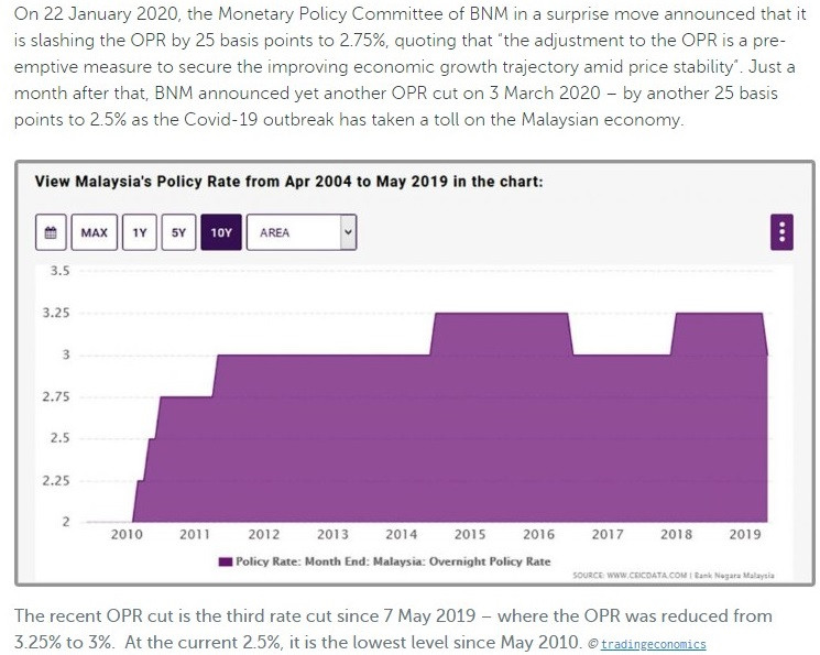 OPR rate changes over the years in Malaysia
