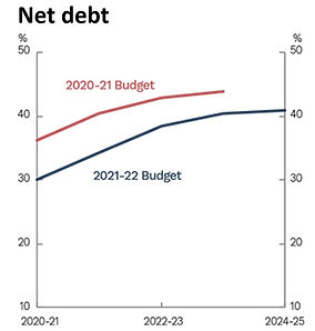 Graph of the Net Debt for the 2021-22 budget compared to the 2020-21 budget