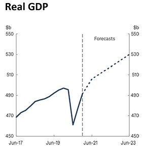 Graph of the Real GDP Forecasts