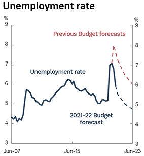 Graph of the Unemployment rate forecast for the 2021-22 compared to the previous budget forcast