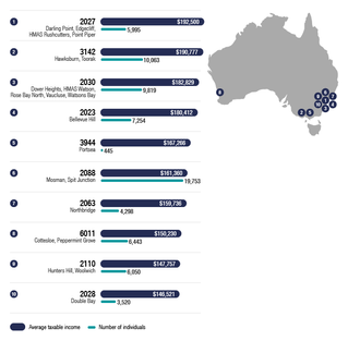 Tax stats reveal the state of the Australian community