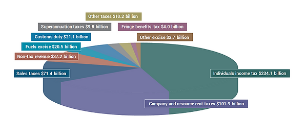 Budget-revenue-and-spending-chart.png