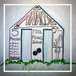 Säulen der Mediation