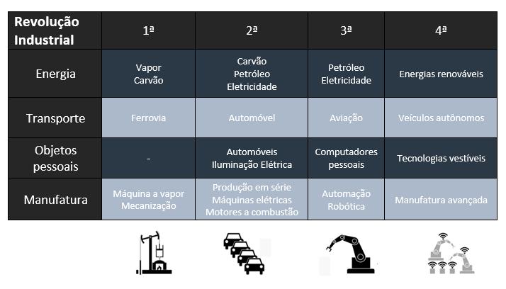 Tabela resumo sobre as 4 revoluções industriais