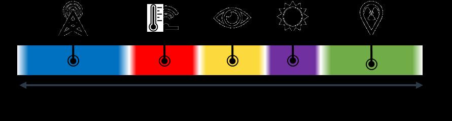Espectro eletromagnético e os tipos de onda