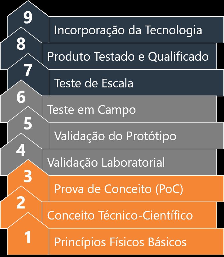 Fases da avaliação da maturidade tecnológica.