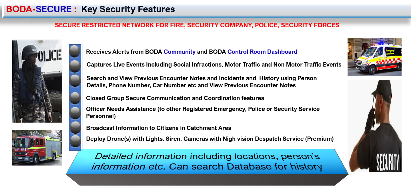 BODA Secure Features