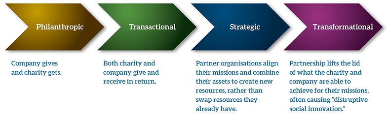 Collaboration continuum graphic.png
