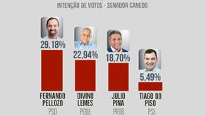 Fernando Pellozo lidera mais uma pesquisa com 29% em Senador Canedo