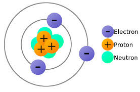 Graphical representation of an Atom(only for educational purposes)