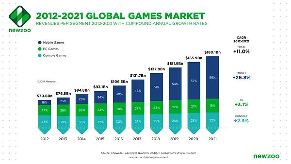 Global_Games_Market_2012-2021_per_Segment-1.png