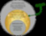 Challege zone infographic