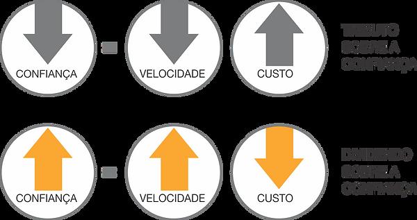 Tibutos_e_dividendos_da_Confiança.png