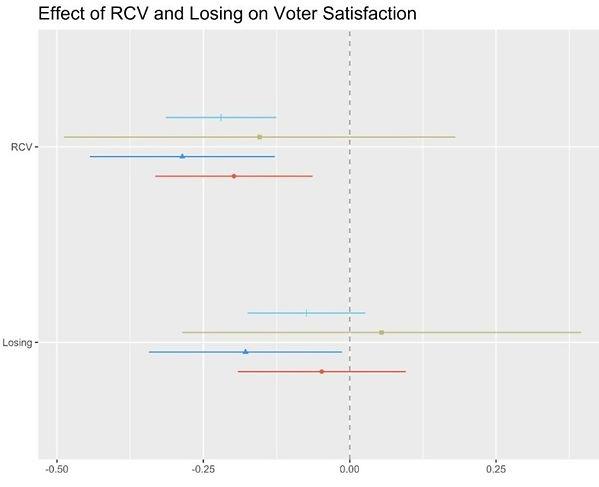 rcv_effectsatisfaction_losing_edited_edi