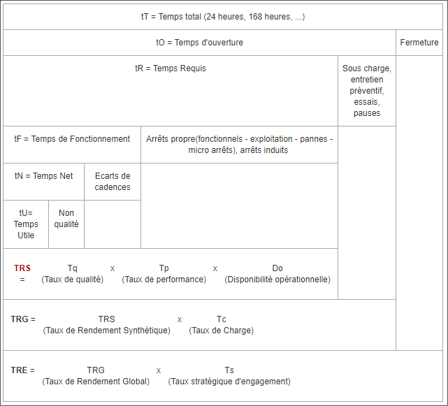 tableau de répartition des temps d'état : norme E60-182
