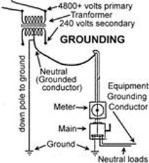 electric-grounding-power-distribution-sy