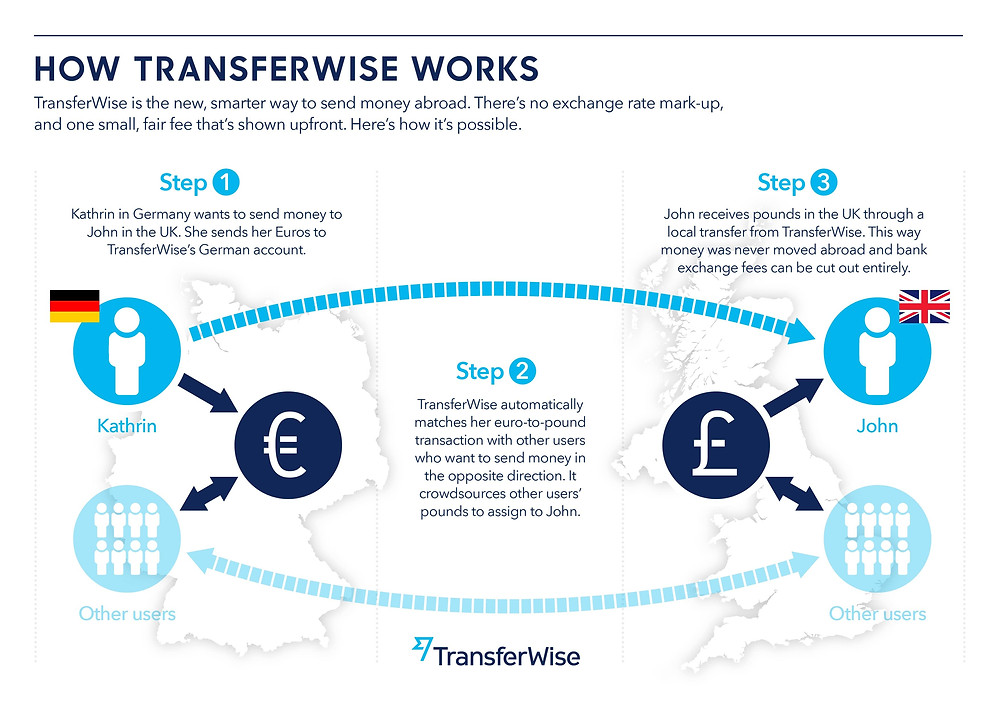 how TransferWise works graphic