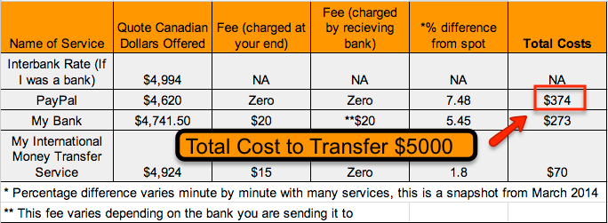 what are the costs associated with the transfer