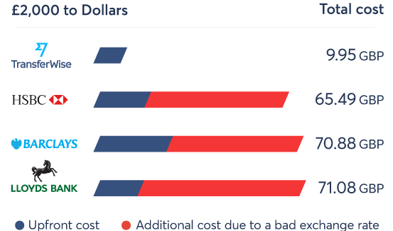 Total cost comparison for online money transfer service providers.