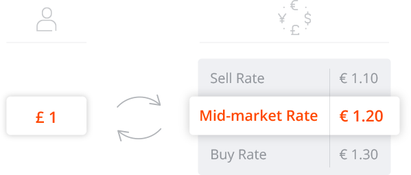 Mid-market rate calculation