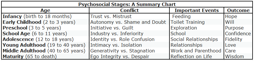 summary chart of Psychosocial Stages by Kendra Cherry