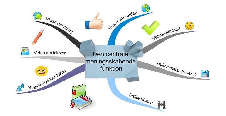 Den interaktive læsemodel