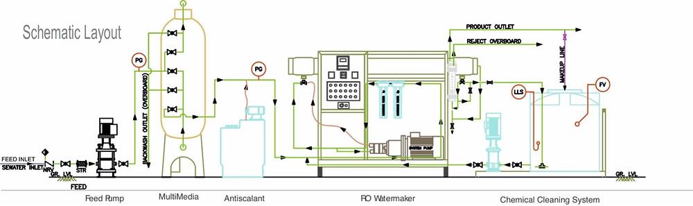 Diagrammatic representation of an RO Water Maker