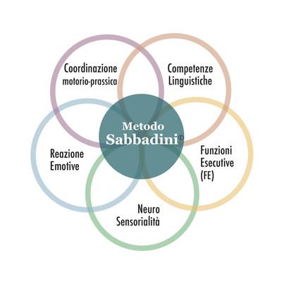 Clips/logo Design for Metodo Sabbadini