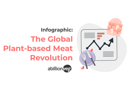 Infographic: The Global Plant-based Meat Revolution