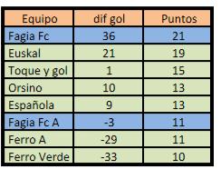 Liga del Oeste 2016 Apertura 02 03.png