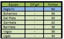 Liga Formativa 2017 tabla gral clausura.