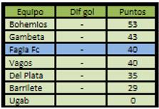 Liga formativa 2017 tabla gral apertura.