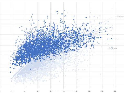 Predictive Receiving Stats (2021 Fantasy Football)