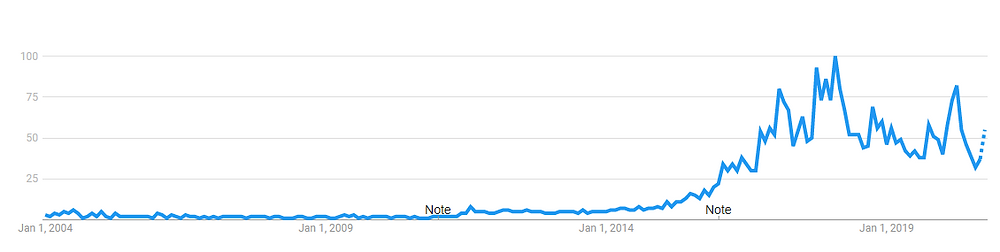 https://trends.google.com/trends/explore?date=all&geo=FR&q=%2Fm%2F02hx7b