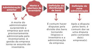 Exemplo de sucessão nas empresas como parte da prevenção que o planejamento jurídico poderia garantir.