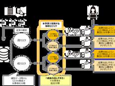 東京都「次世代ウェルネスソリューション」構築を目指すプロジェクトを開始