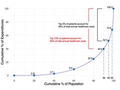 医療機関受診データと健診データを用いた機械学習モデルにより、将来高額医療費が必要となる患者の予測を実現