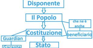 Figure del Trust Italia