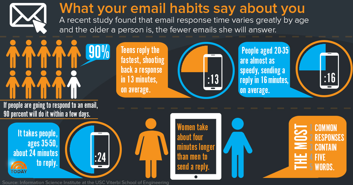 email habbits