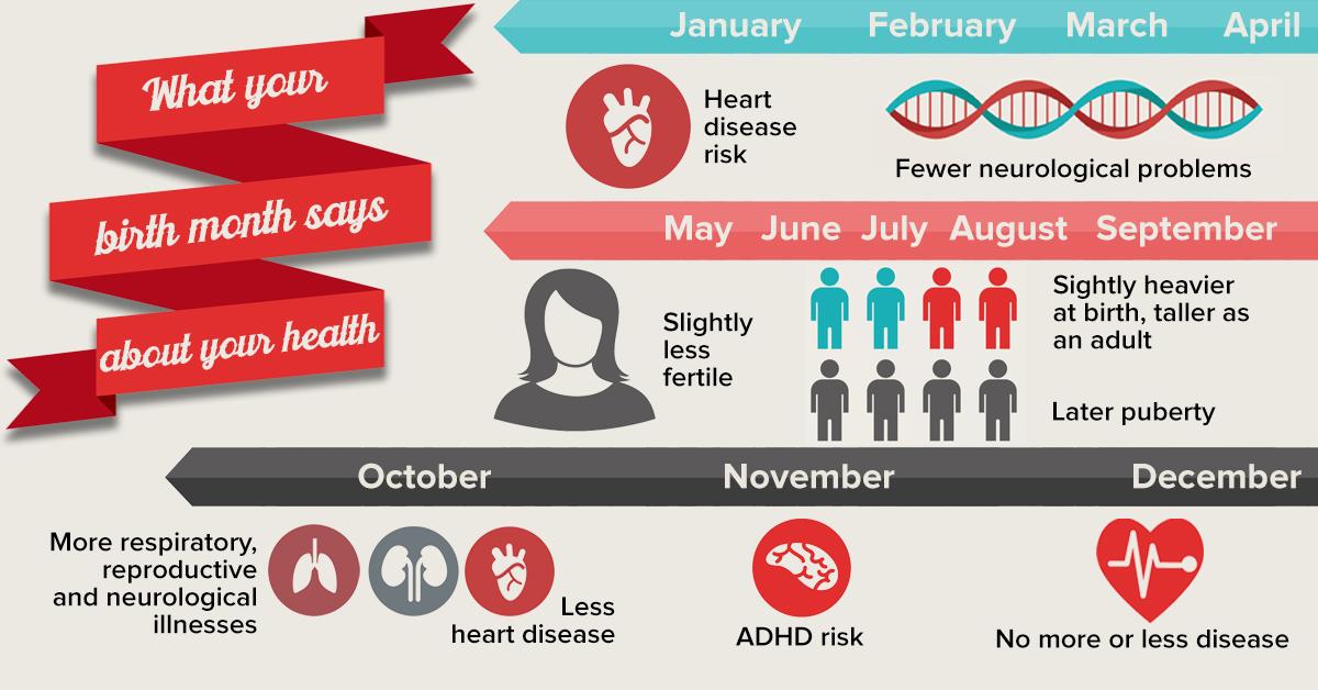 Birth month + Health