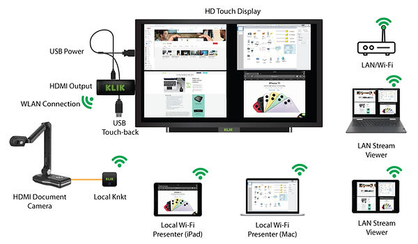 KLIK Stik offers wireless screen sharing with USB touch-back capability.