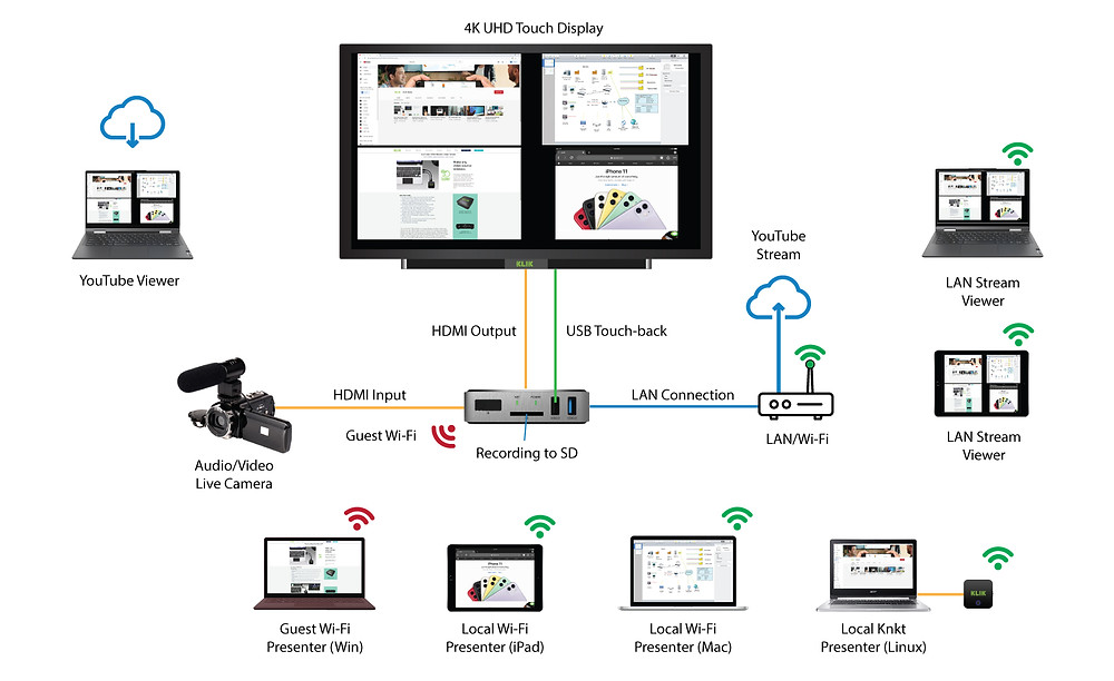 HUB allows live video capture for recording or live streaming alongside of other shared content from PCs, tablets, smartphones and hardware video devices.