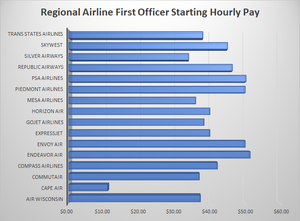 Regional Airline First Officer Starting Hourly Pay