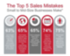 Top 5 Sales Mistakes