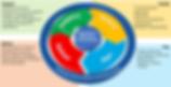 IT service framework